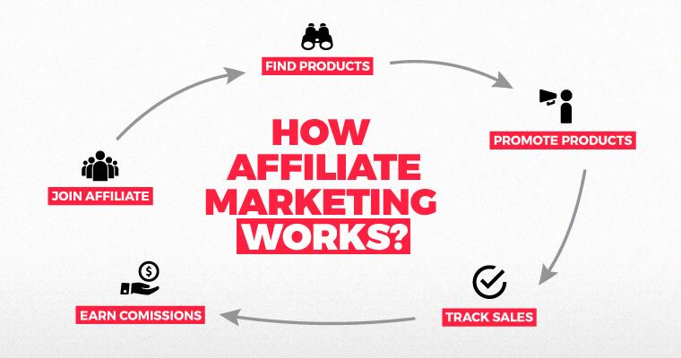 Start Your Make Money Online Journey