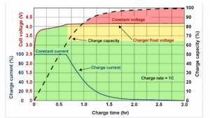 cell voltage 2X the cycle life.